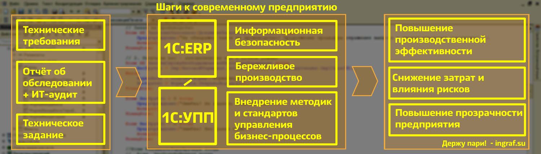 Автоматизация 1C:УПП, 1С:ERP, 1С:Бухгалтерия, 1С:Торговля