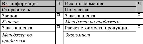 Анкета интервьюирования по бизнес-процессу