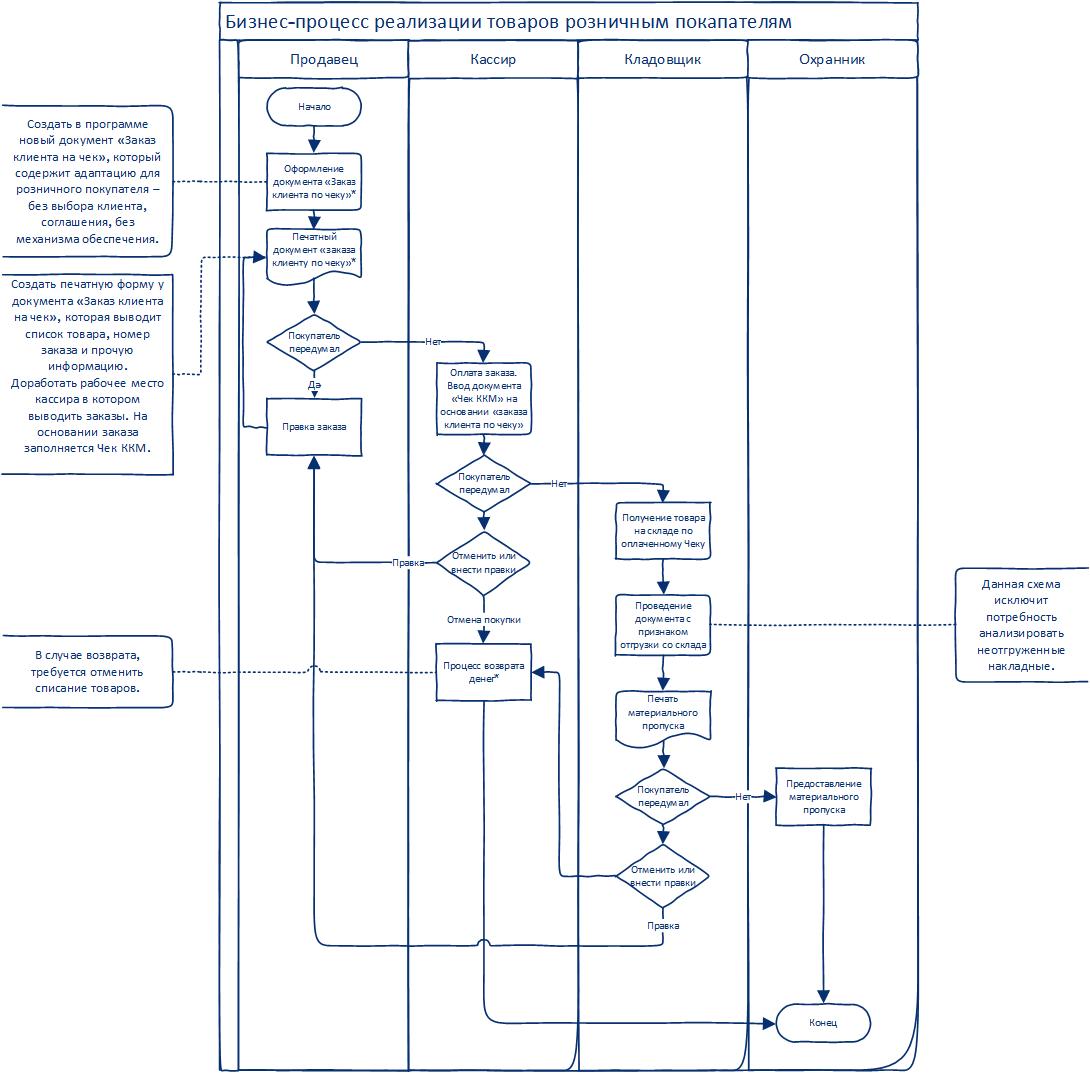 Склад готовой продукции схема