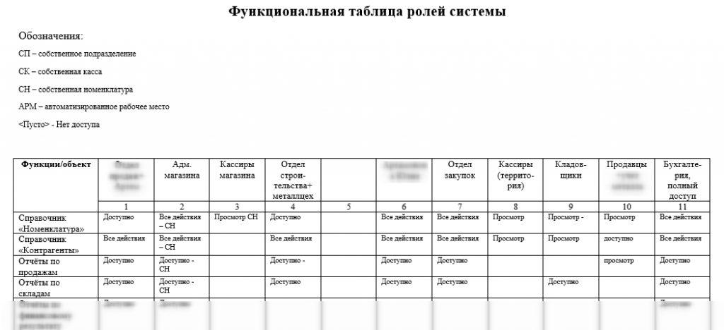 Функциональная таблица ролей системы
