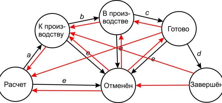 Немного про ашибки в программном обеспечении и помощь теории конечного автомата