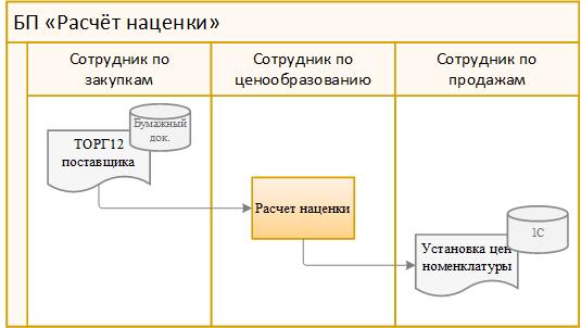 пример бизнес-процесс