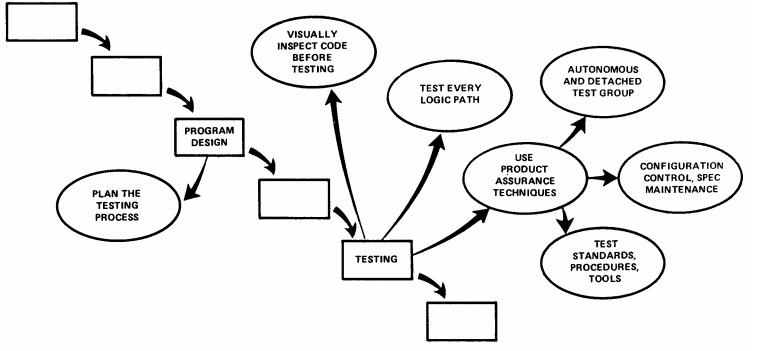 Процедуры тестирования каскадной модели