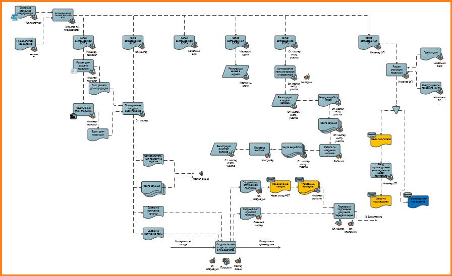 Схема сквозного бизнес-процесса