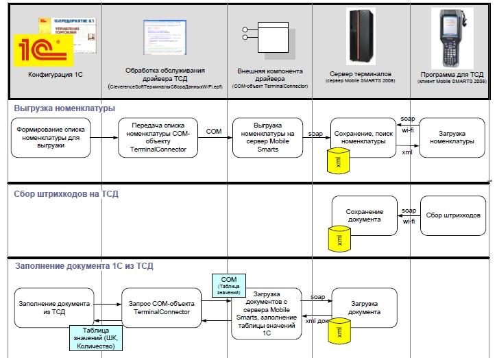 Схема взаимодействия компонент и оборудования