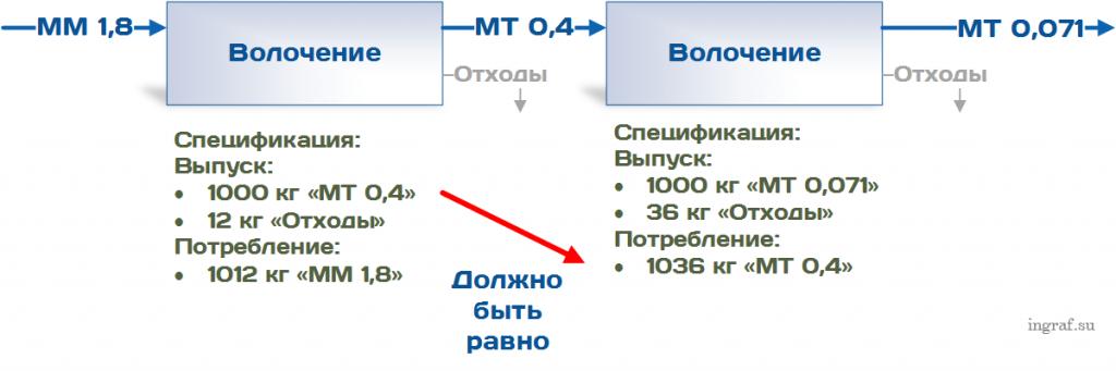 Спецификации к технологическим операциям с указанием равно