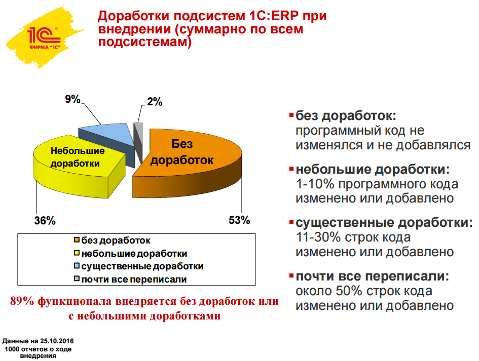 Статистика доработок ERP