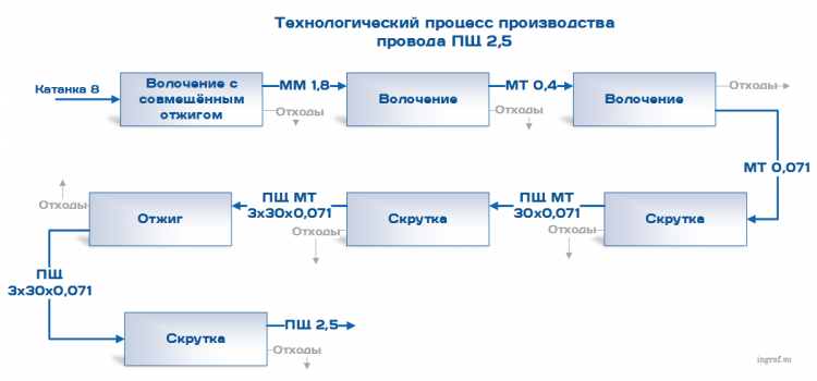 Производственное планирование в 1С ERP на примере кабельной продукции (часть 1)