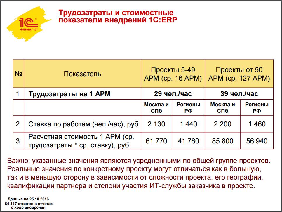 Стоимость внедрения 1с предприятие 8 установка клиента 1с debian