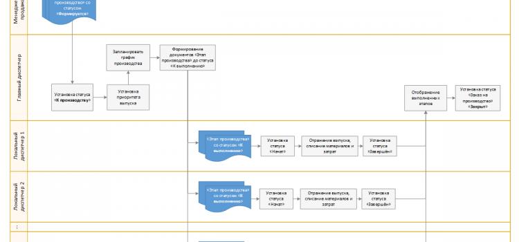 Главный и локальный диспетчеры в 1C ERP 2.2 и их взаимодействие