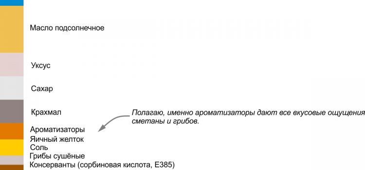 Соус майонезный «Астория». Пример недобросовестного производителя.