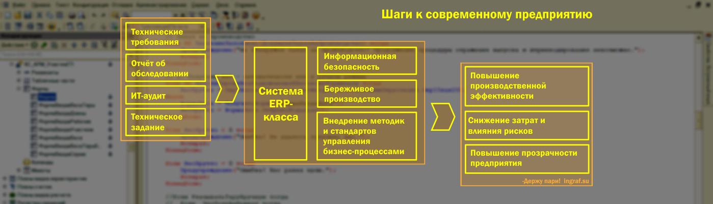 inGRAF.Su — Автоматизация 1C, оптимизация бизнес-процессов, бережливое производство