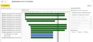 Горизонт планирования Заказа на производства в 1С УНФ