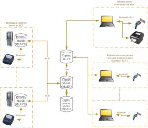 Техническое задание на внедрение штрихкодирования процесса поступления и маркировки товара