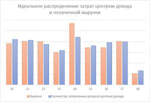 Оптимизация затрат центра дохода путём стабилизации графика